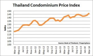 Thailand Coup - Property Price Drops Unlikely